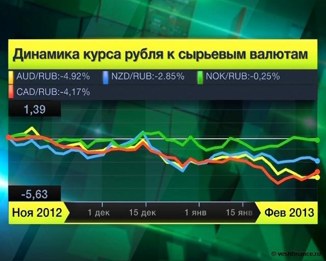 Эксперты: слабый рубль