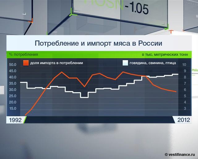 Цены на мясо в России