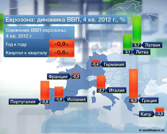 ВВП еврозоны снизился на