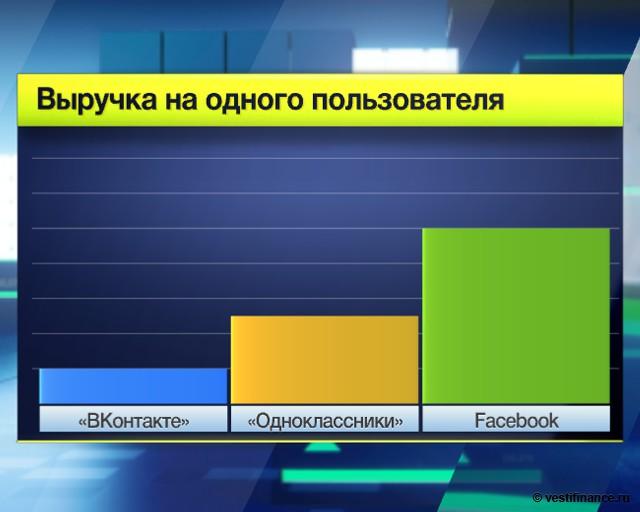 IPO Facebook: год спустя
