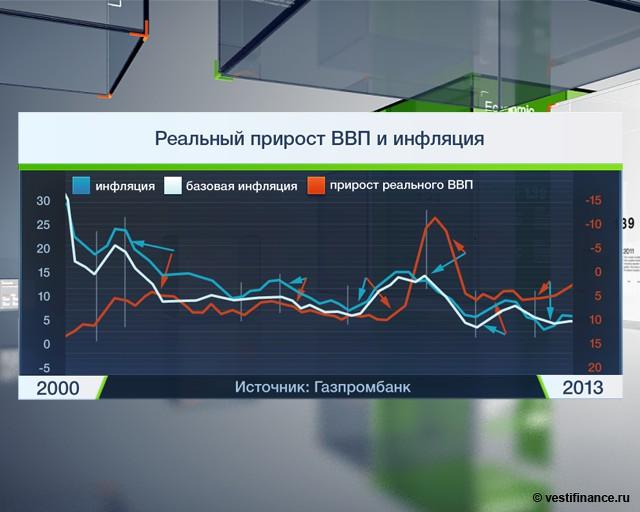 Инфляция-2013: пик