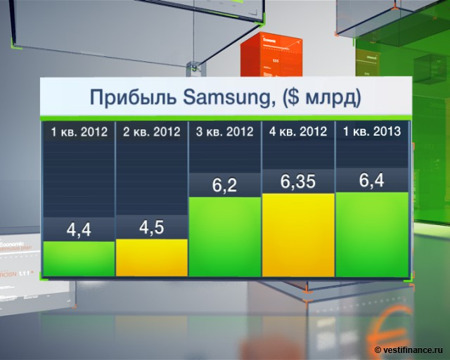 Samsung ожидает роста