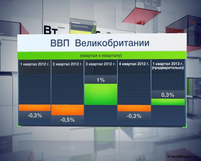 CBI: рост экономики