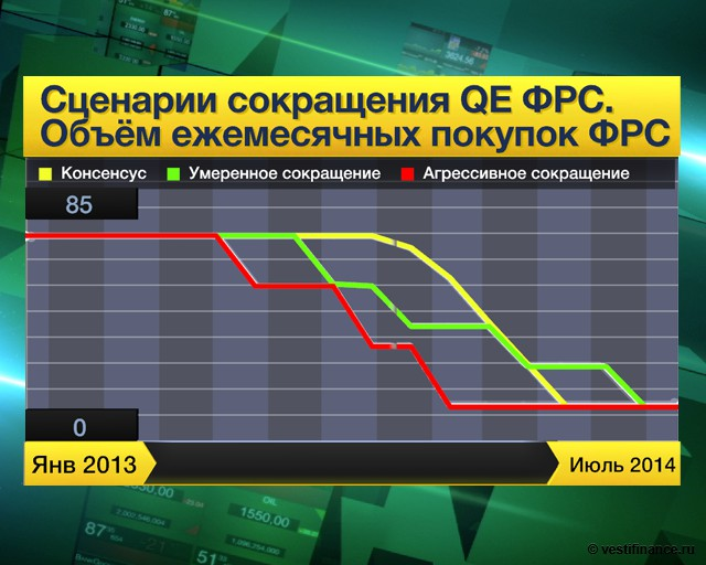 Уильямс: выход из QE -