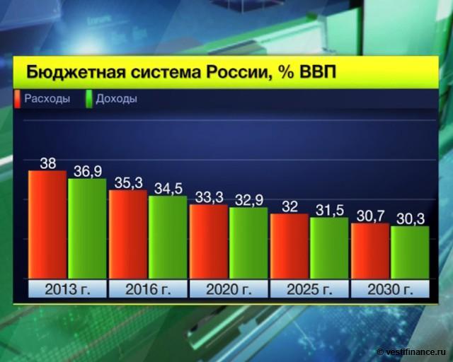 Путин: секвестра бюджета