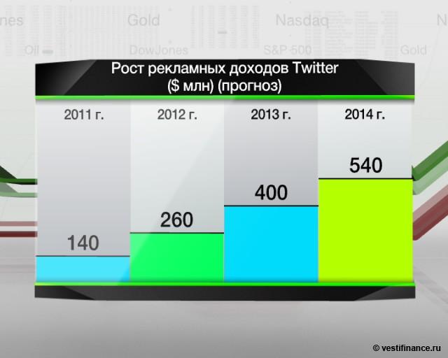 Twitter займет от $500