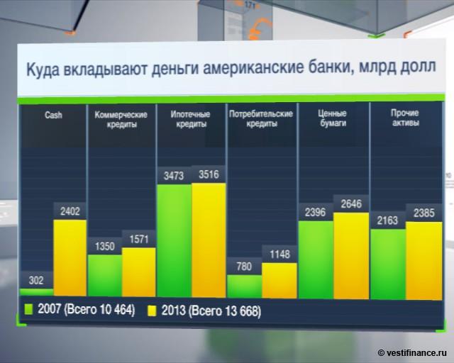 Отчеты крупнейших банков