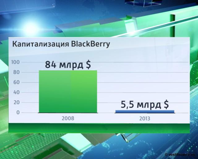 За активами BlackBerry