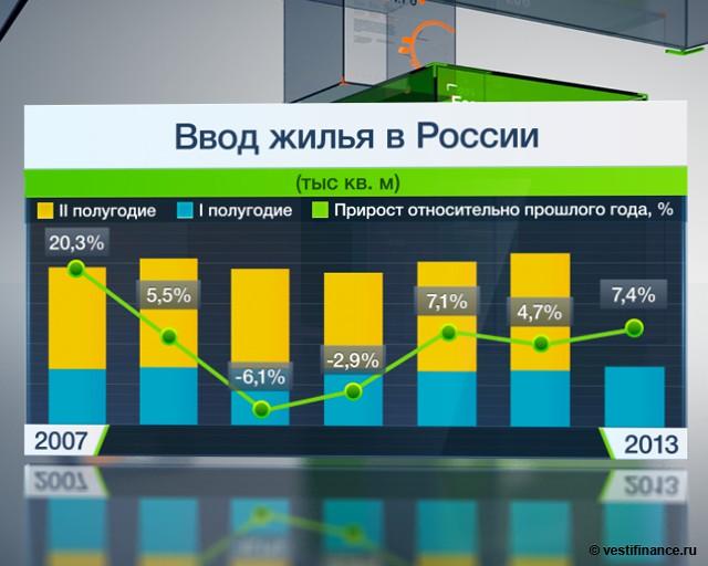 Цены на жилье в России