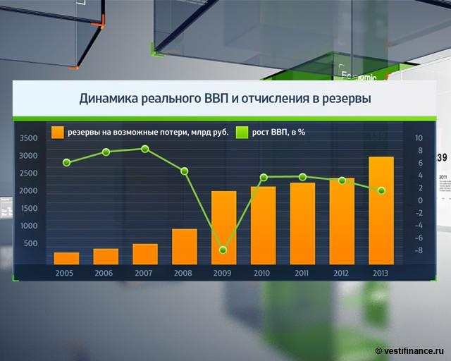 Банк России: ВВП в IV