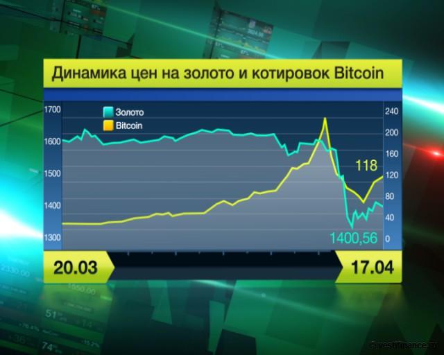 Форекс инвестиции прогноз