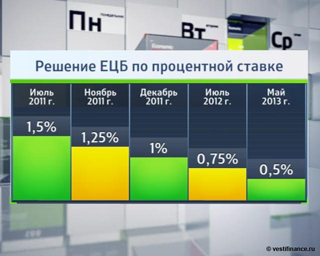 ЕЦБ снизил ключевую