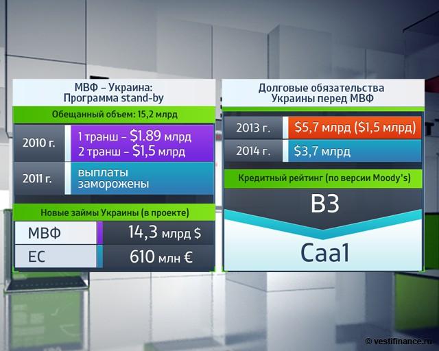 BofA: Украине необходимо