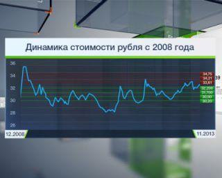 ЦБ: курс рубля снижается