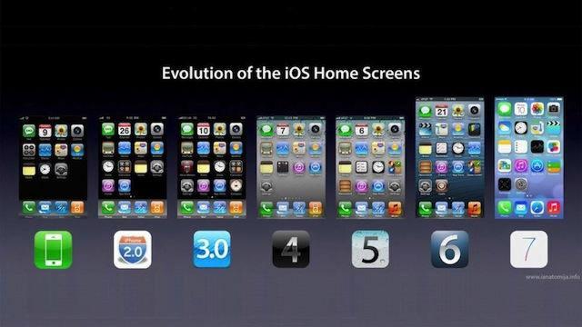 Доля iOS 7 достигла 74%
