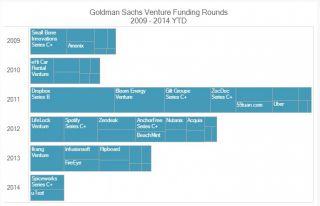 Goldman Sachs снижает