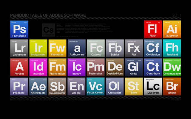 Выручка Adobe падает, но