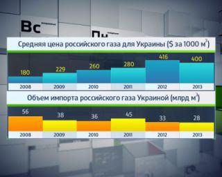 Украина планирует