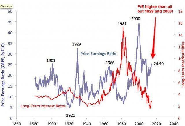 Рынок США: коррекция или