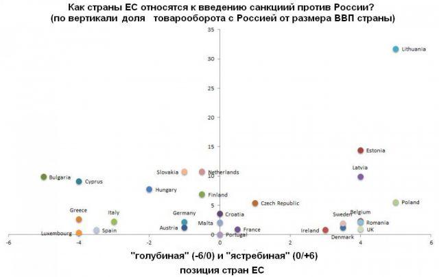 ЕС и санкции. Почему не