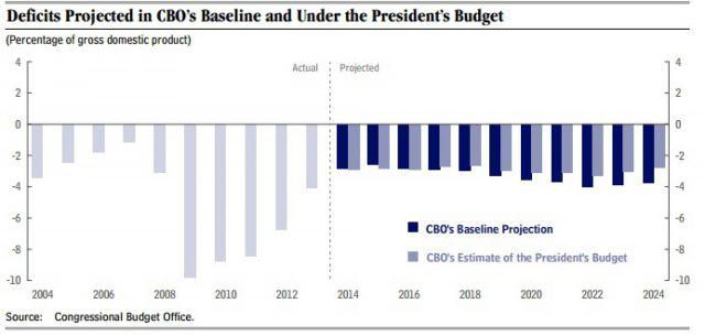 Обама сократит дефицит