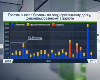 S amp;P: госдолг Украины