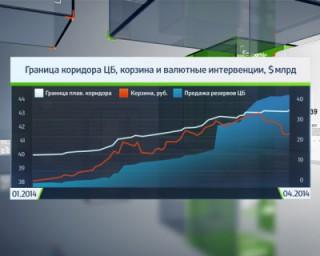Новые риски для рубля,