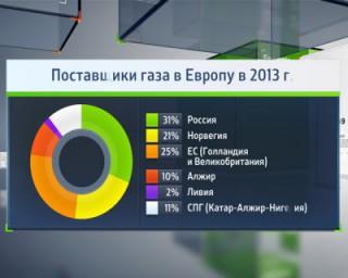 Срыв поставок газа из РФ