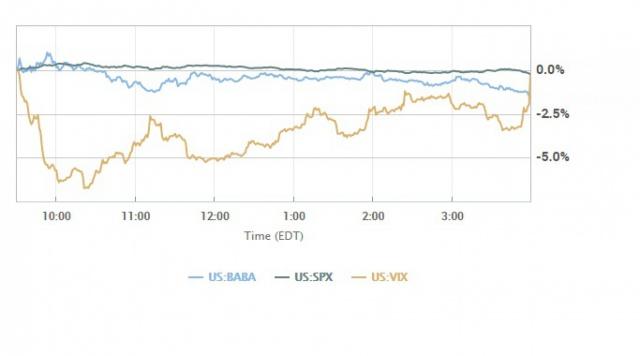 Снижение рынка США.