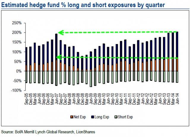 Хедж-фонды готовятся к