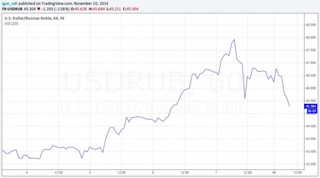 Рубль стабилизируется.