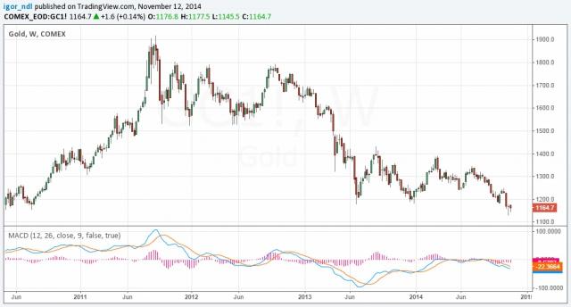 Рынок золота. Это