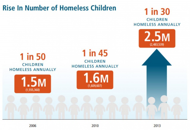 США. Число бездомных