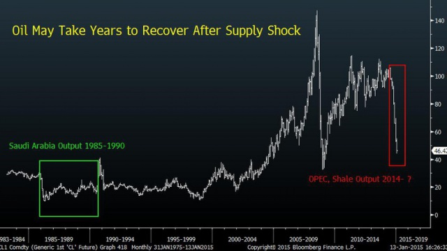 Низкая цена на нефть –