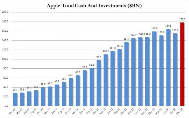 У Apple хватит денег,