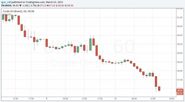 Нефть остановила рубль