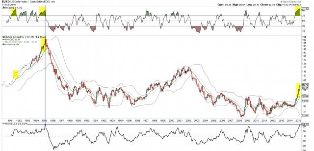 Индекс доллара. Взгляд в