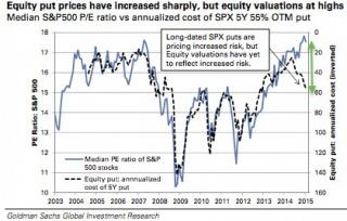 Goldman: рынок опционов