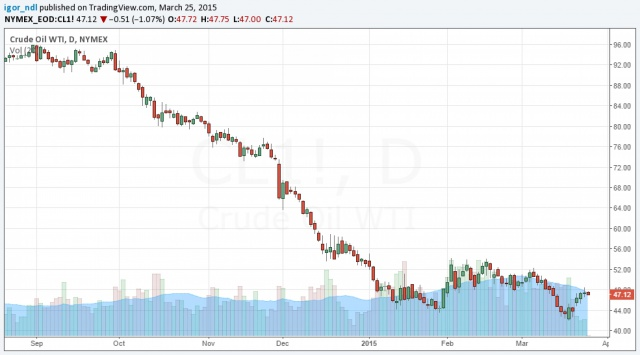 Рост запасов нефти в США