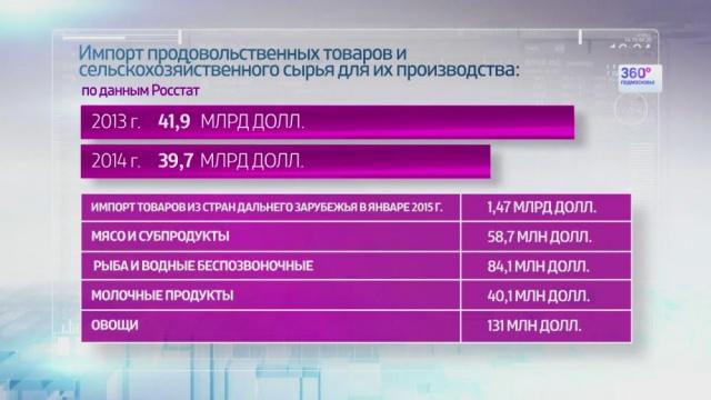 Объемы импорта мяса в РФ