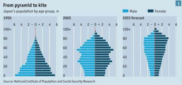 Стареющее население -
