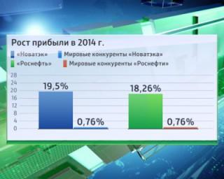 Citi: санкции не задели