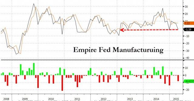 Экономика США. Зима