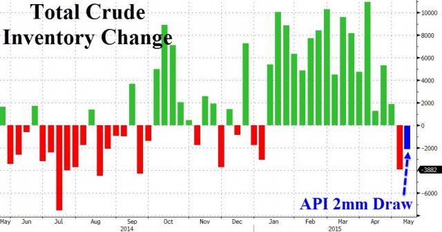 Цены на нефть взлетели