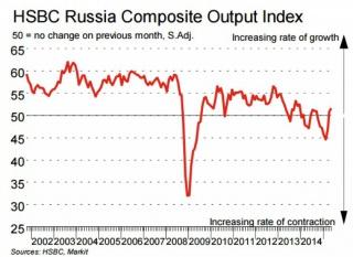 PMI сферы услуг РФ в мае