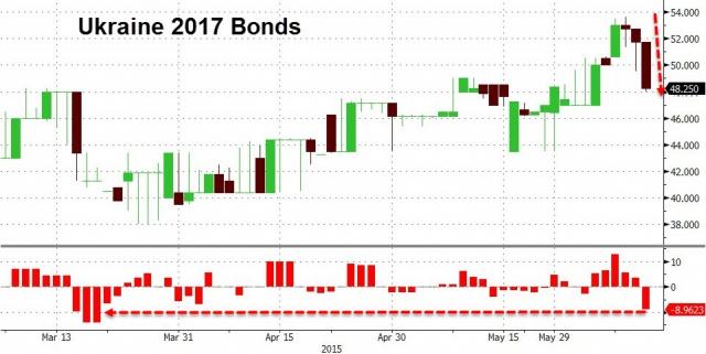 Украинские облигации