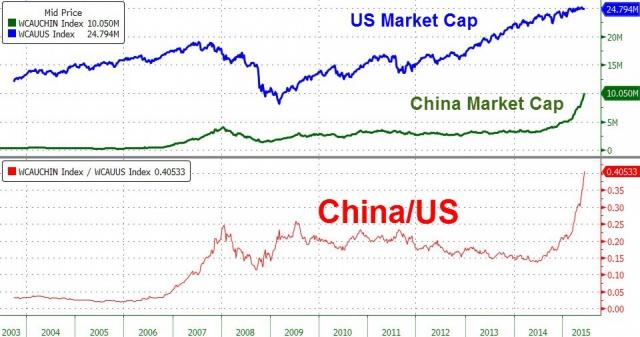 Капитализация китайского