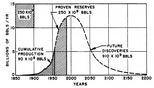 Пик нефти: миф или