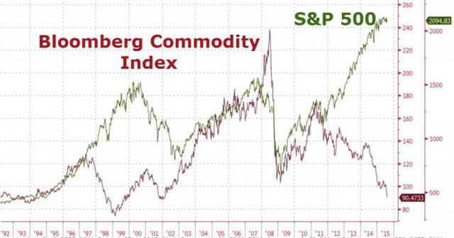 Падающие цены на сырье