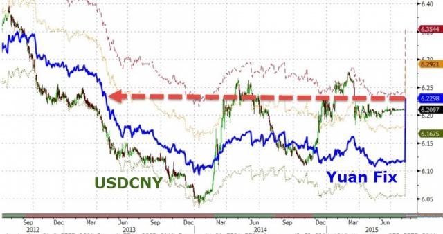 Реакция рынков на